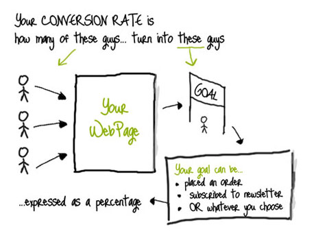 conversion optimization denver